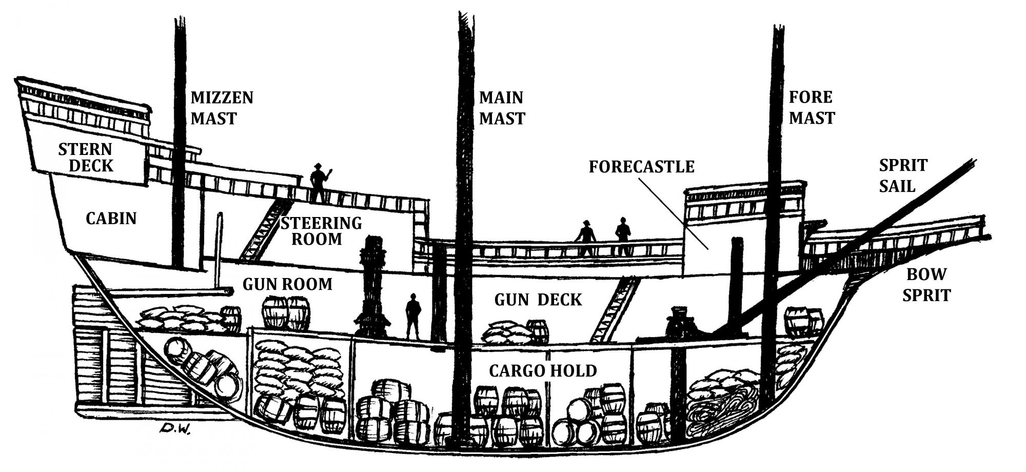 Cross Section of the Mayflower ship that transported the Pilgrims from England to America in 1620.